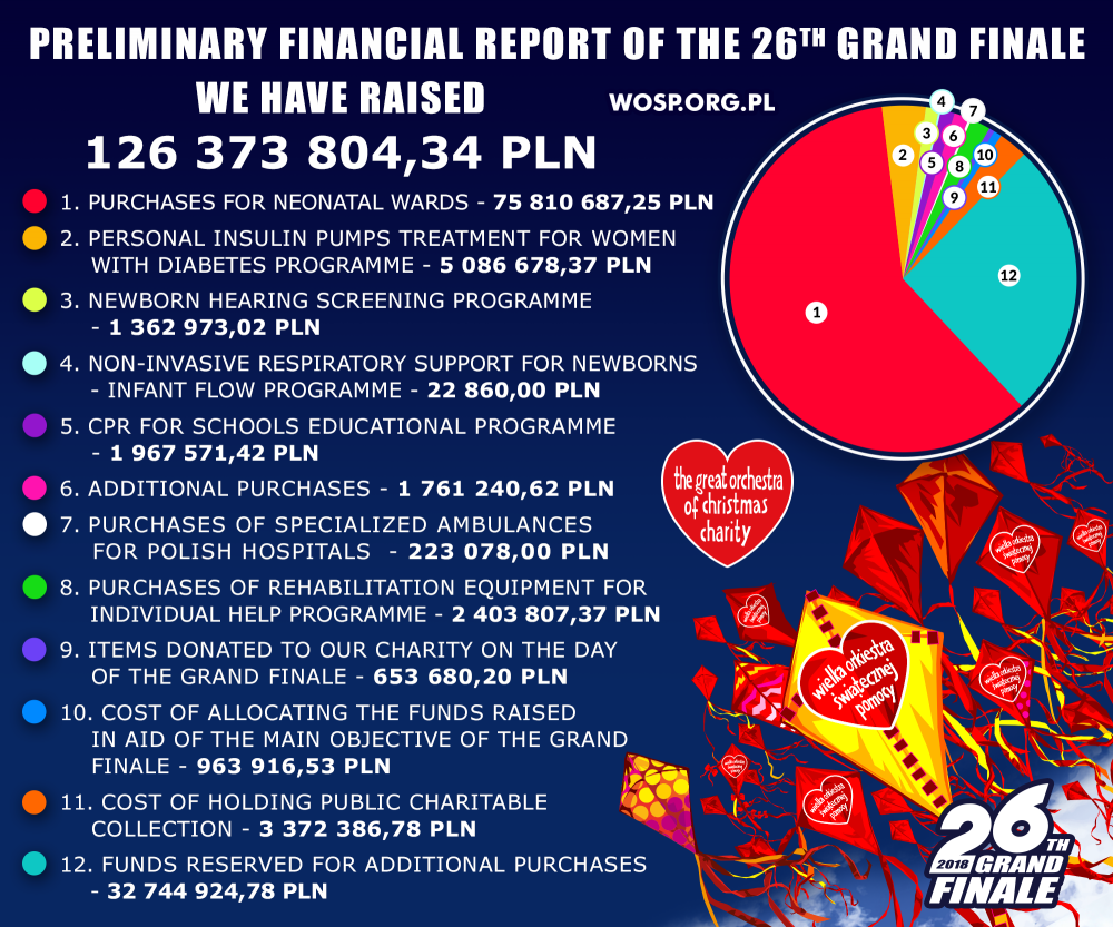 Preliminary financial report report of the Grand Finale 2018
