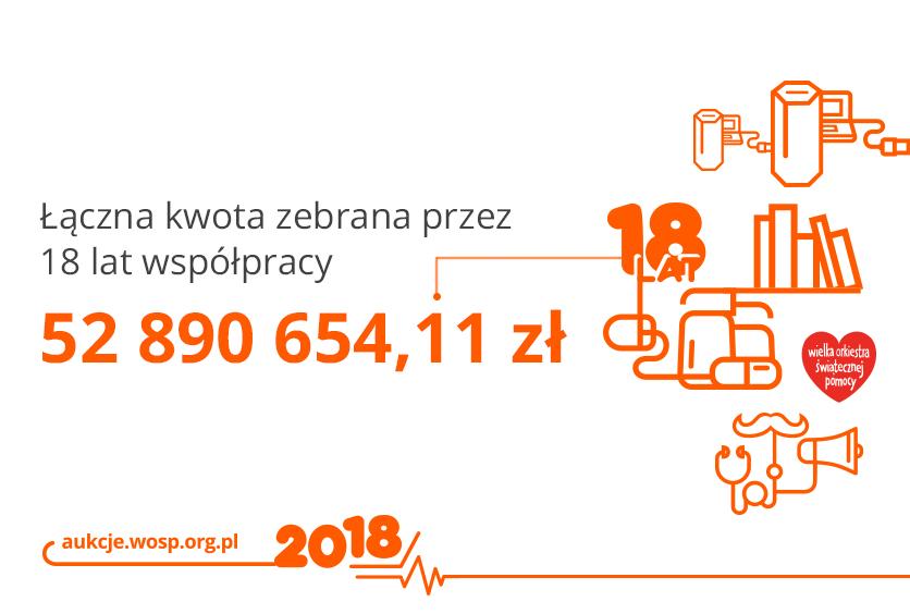 Przez 18 lat współpracy WOŚP i Allegro udało nam się wspólnie zebrać prawie 53 miliony złotych!