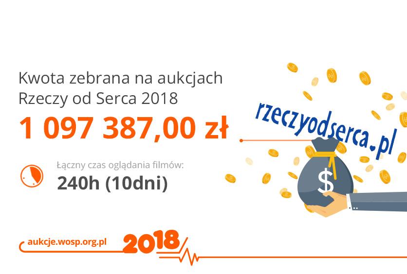 Na aukcjach Rzeczy od Serca udało zebrać się ponad milion złotych!