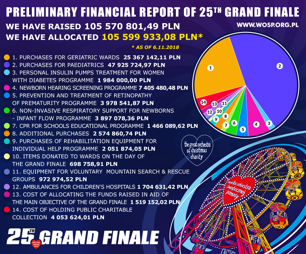 Preliminary Financial Report - 25th Grand Finale