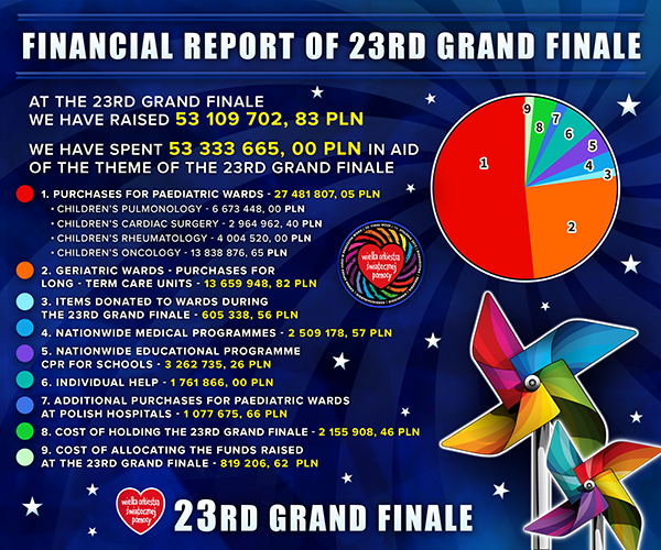 Financial Report for 23rd Grand Finale
