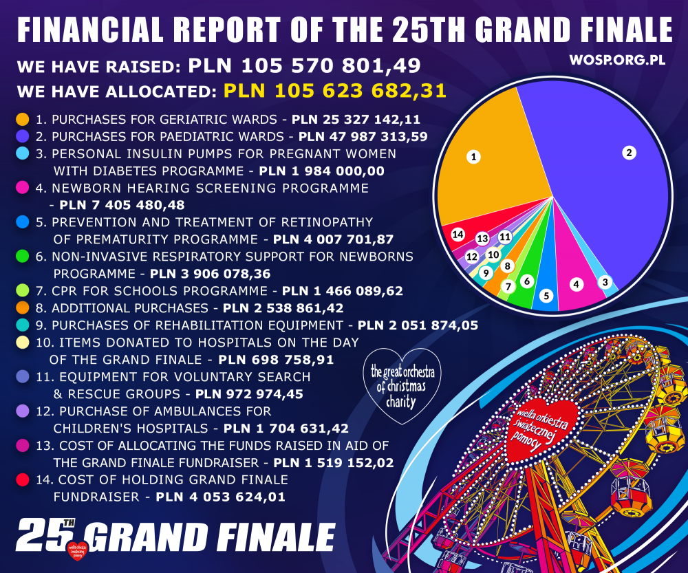 Financial Report of 25th Grand Finale