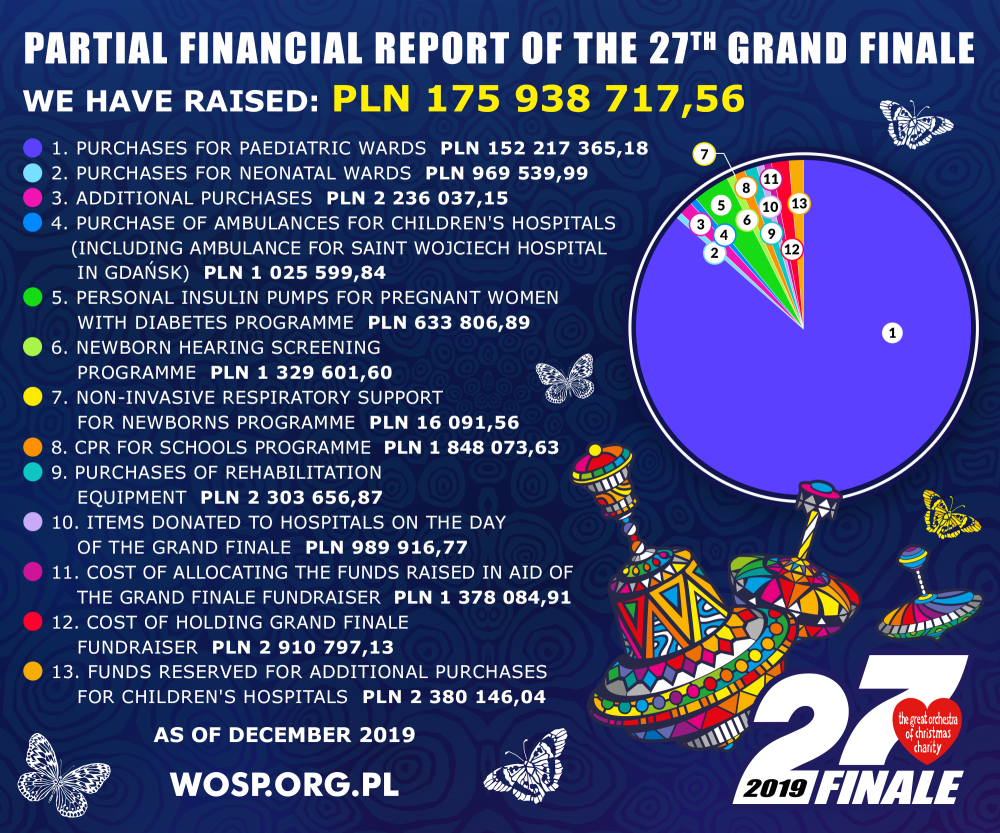 Financial statement of the 27th Grand Finale